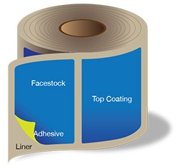 Parts-of-a-label-roll