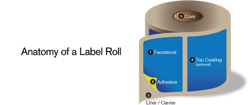 Anatomy of a label roll