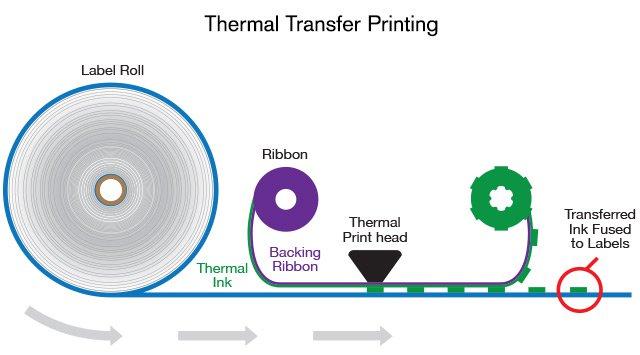 Therma transfer printing diagram