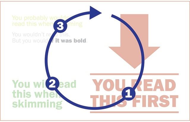 Visual hierarchy loop